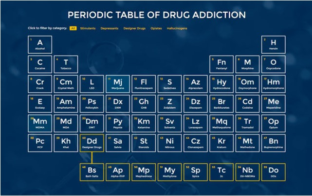 "DETOX LOCAL: Infographic of addiction ""Periodic Table of Drug Addiction"""