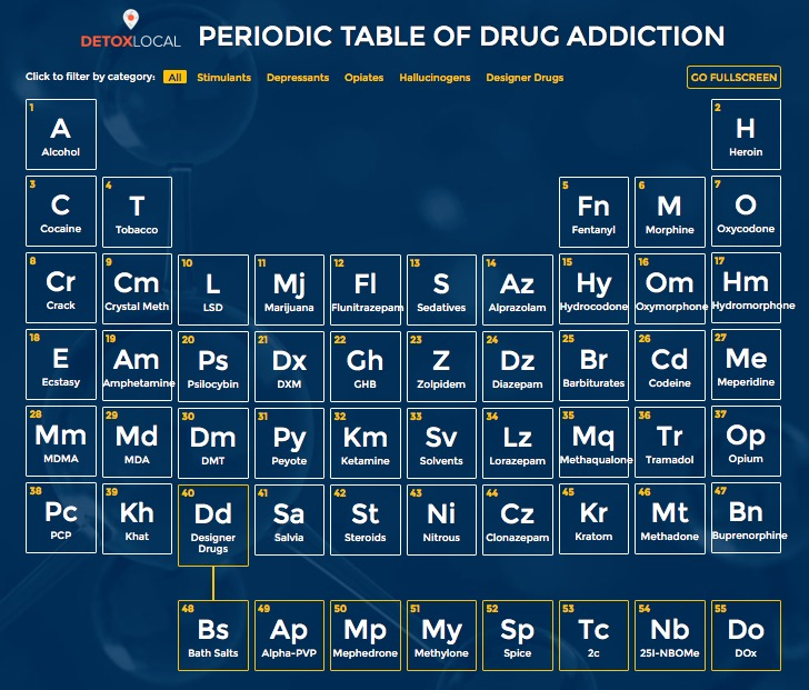PERIODIC TABLE OF DRUG ADDICTION RESOURCE INFOGRAPHIC