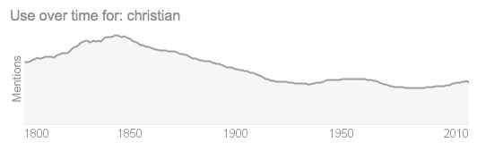 "Use of the word ""Christian"" over time in literature and online.  (via Google)"