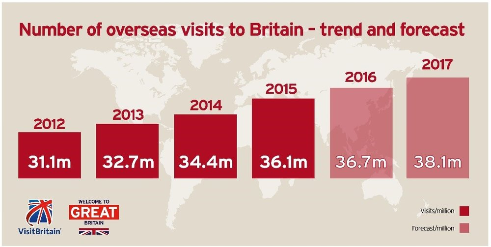 Overseas visits to Britain - trends and forecast