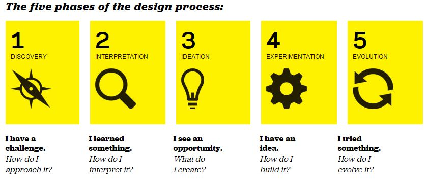Source: Design Thinking for Educators, 2nd Edition