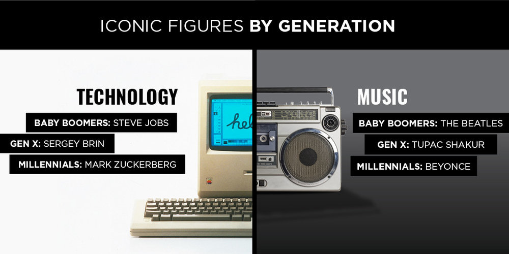 Iconic figures by generations.jpg