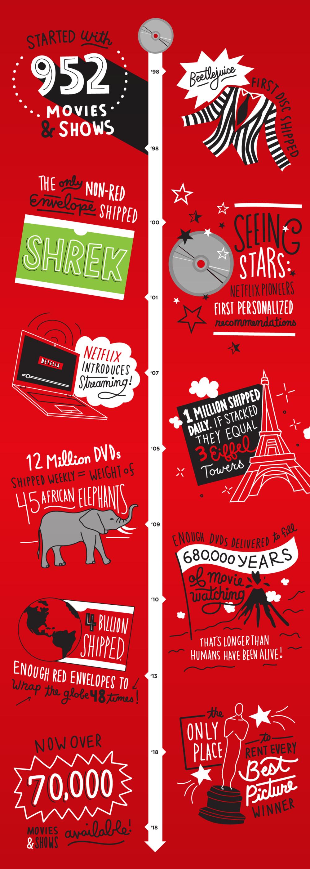 DVD-Netflix-Infographic