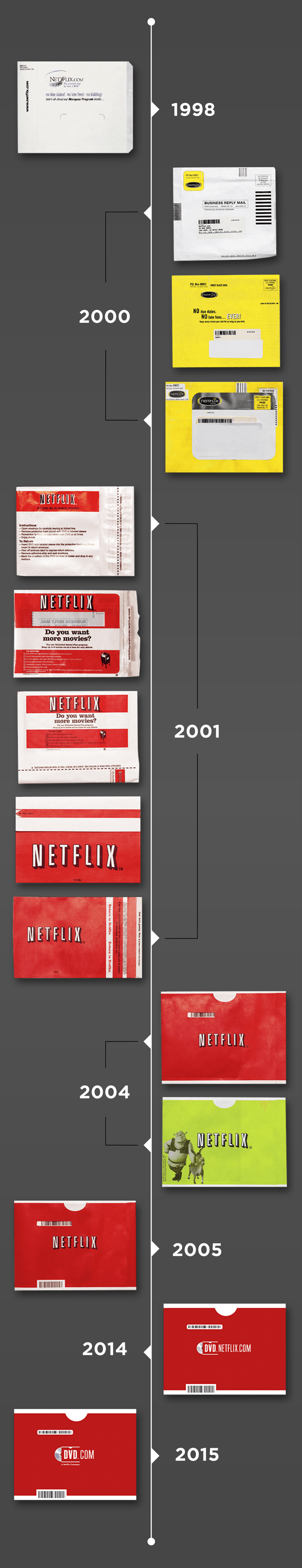 20th Anniversary Mailer Evolution Timeline-sm.png