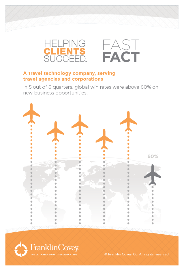 A Travel Technology Company Serving Travel Agencies and Corporations  - In 5 out of 6 quarters, global win rates were above 60% on new business opportunities.