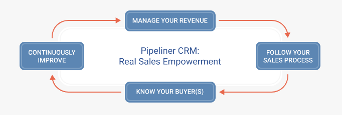 Pipeliner CRM Sales Enablement.png