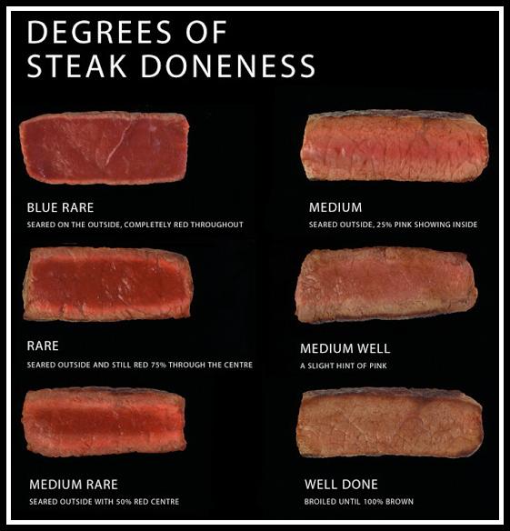 Blog Post 14 - Steak Doneness.jpg