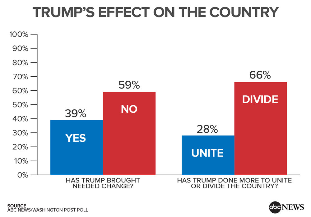 Graph_TrumpEffectOnCountry.jpg