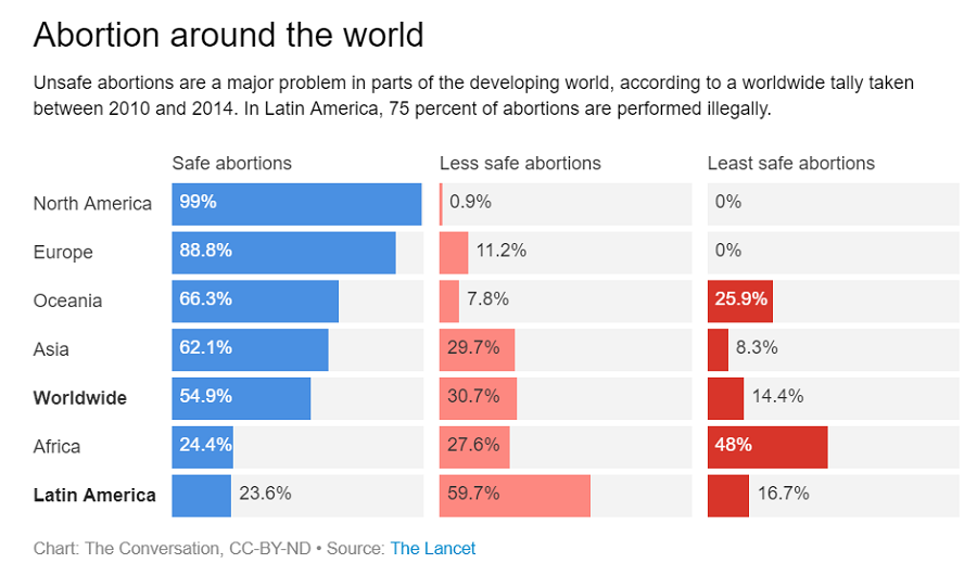 Abortion around the world 3-12-13-.png