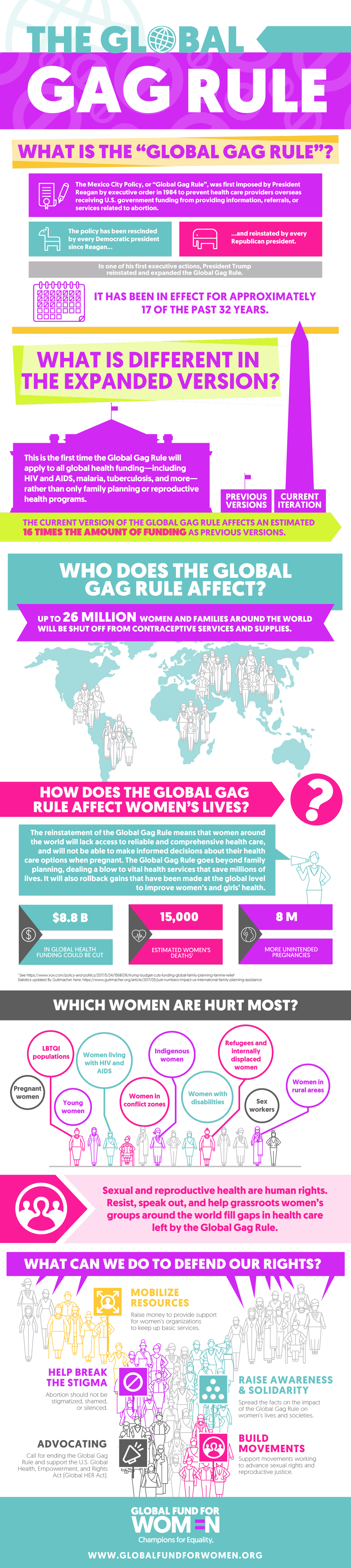 Global-Gag-Rule-Infographic-6.png