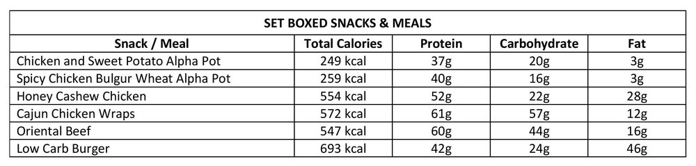 Set Boxed Meals Nutritional Values