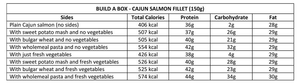 Cajun Salmon Fillet Nutritional Values