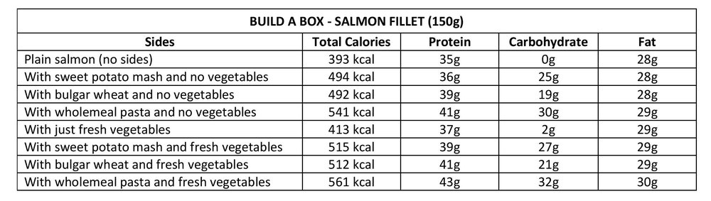 Salmon Nutritional Values