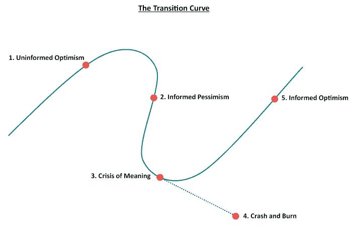 Transition Curve.png