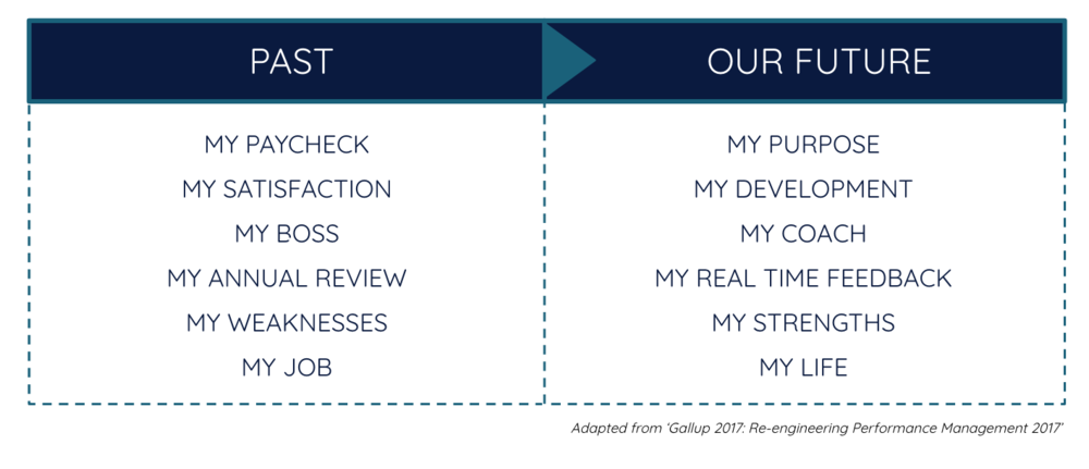 Andrew Sloan: The Future of Work - Adapted from Gallup