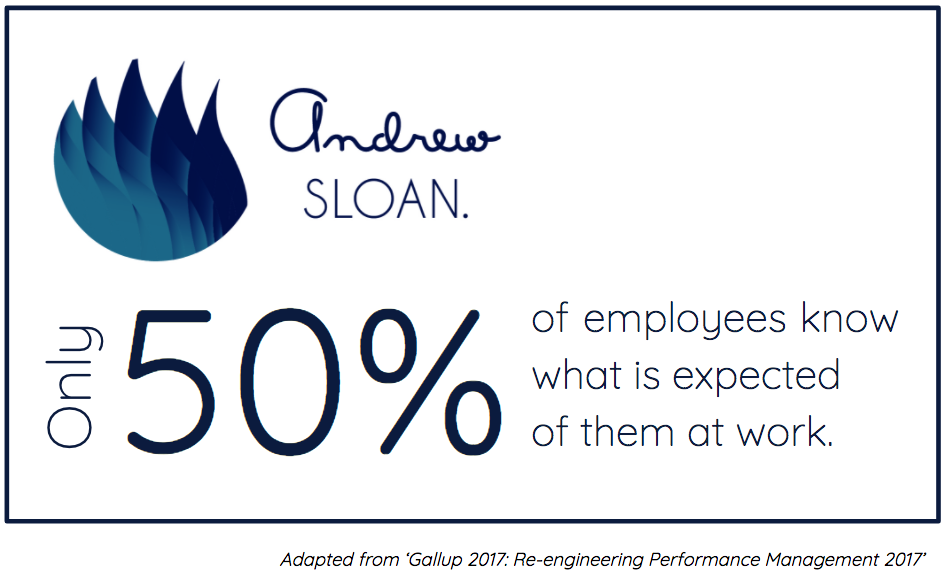 Only 50% of employees know what is expected of them at work.
