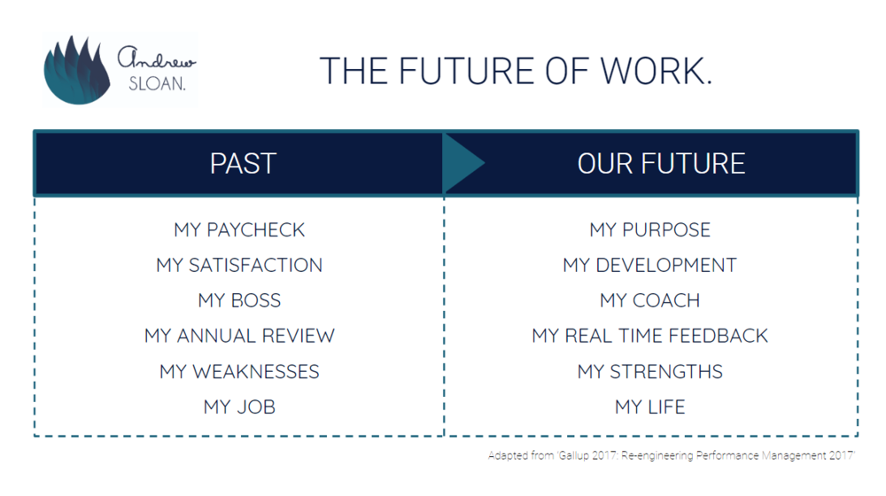 The Future of Work by Gallup
