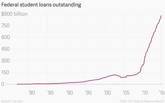 federal-student-loans-outstanding-data_chartbuilder1.png