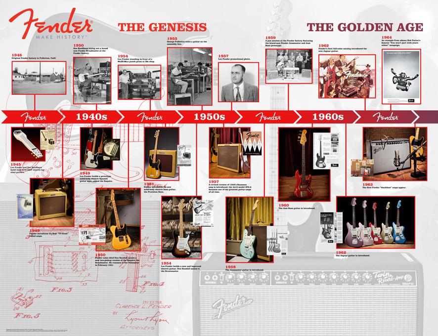 2011_NAMM_Fender_History_Skyline2.jpg