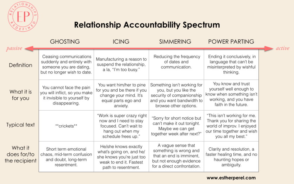 Relationship Accountability Spectrum.png