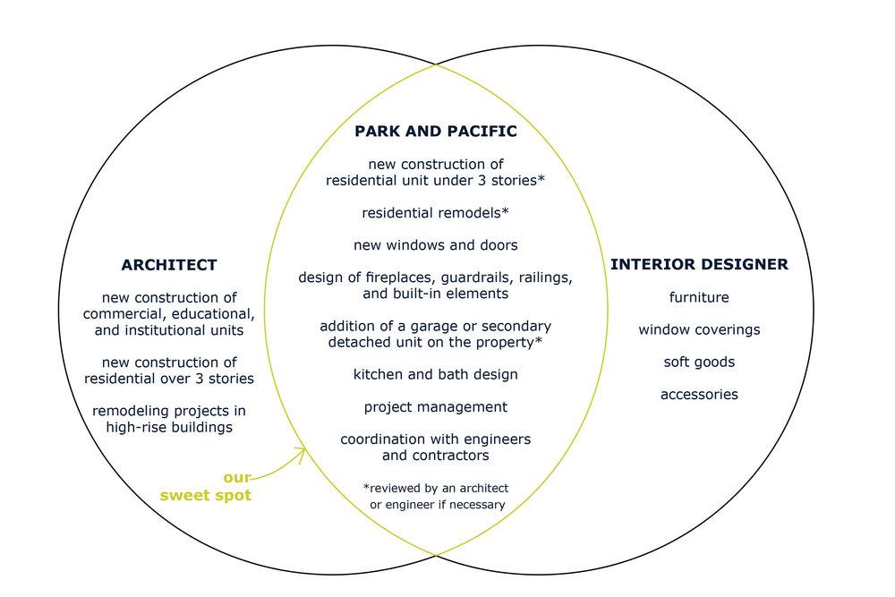 architectvsinteriordesigner.jpg