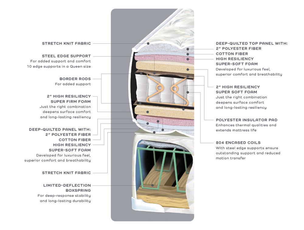 mc-classic-plush-firm-cutaway.jpg