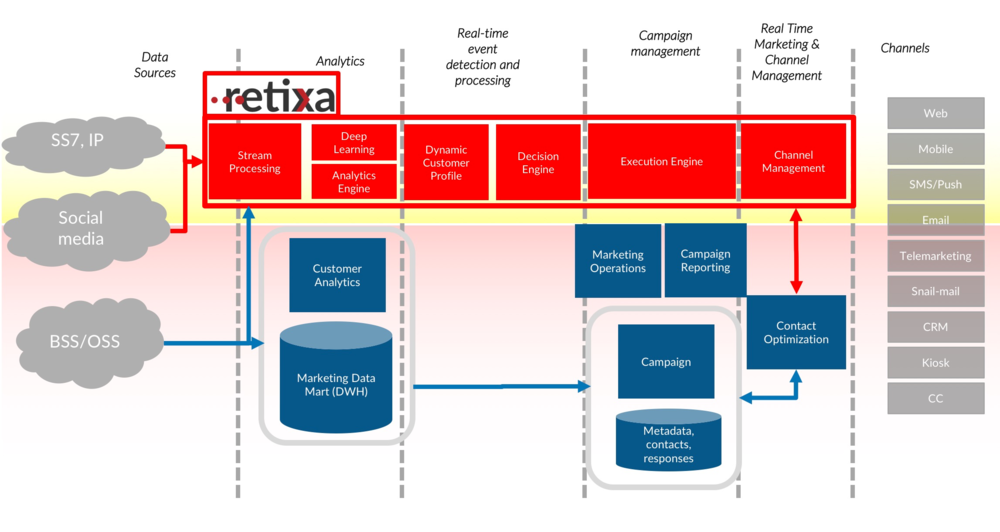 RETIXA is architecturally aligned with existing DWH/BI and Marketing Automation architectures