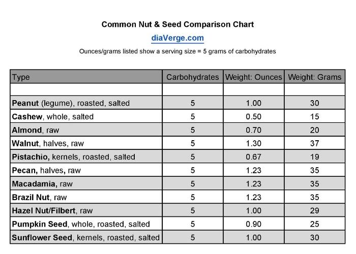 A Handful Of Nuts Diaverge Diabetes