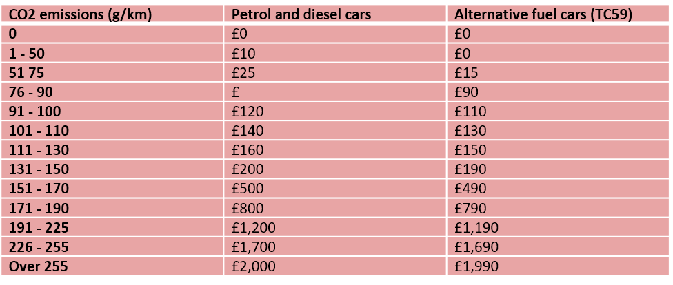 New Vehicle Tax Rates - April 2017