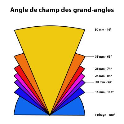 Angle de champ de vision en fonction de la focale d'un objectf