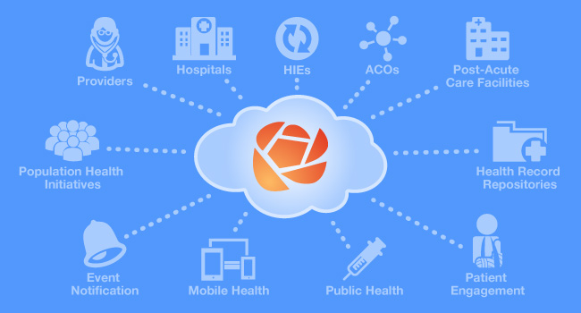 RosettaHealth's cloud-based platform connects Health Care Providers, Hospitals, HIEs, ACOs, Post-Acute Care Facilities, Health Record Repositories, Patients, Public Health Agencies and Population Health Initiatives and includes features such as Event Notification and Mobile Health.