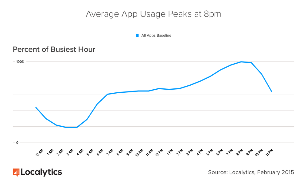 ap-usage-peaks-at-8pm