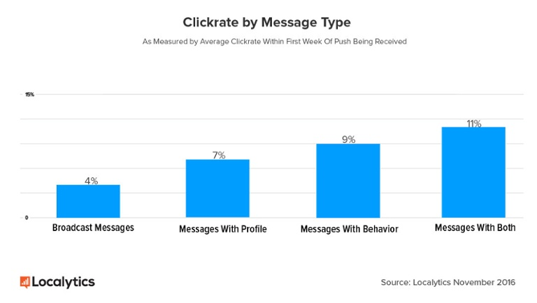 Clickrate-by-message-type.jpg