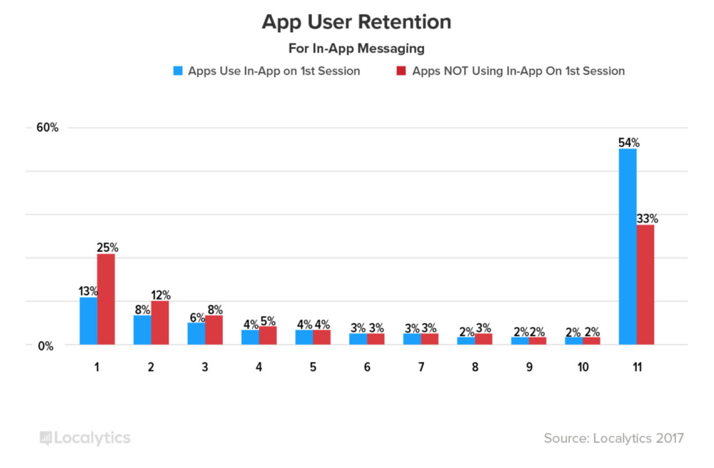 App User Retention - In App.png
