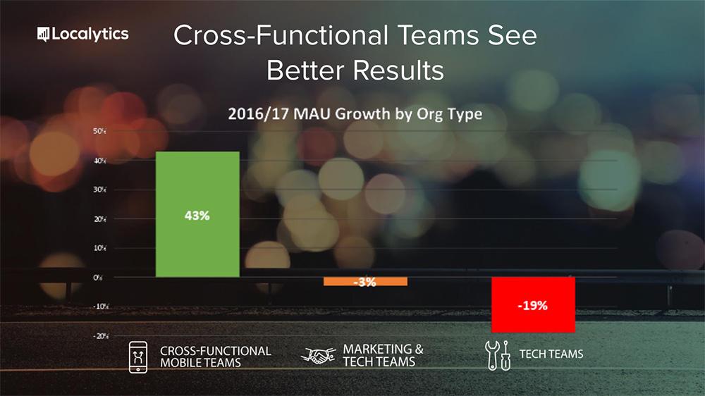 Localytics-Cross-Functional-Teams-See-Better-Results.jpg
