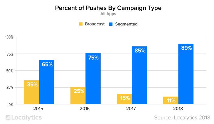 PercentOfPushesByCamgaignType_graph.png