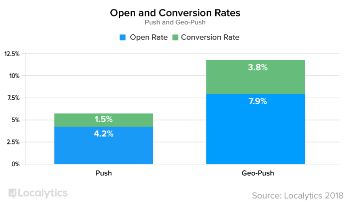 OpenAndConversionRates_graph.png