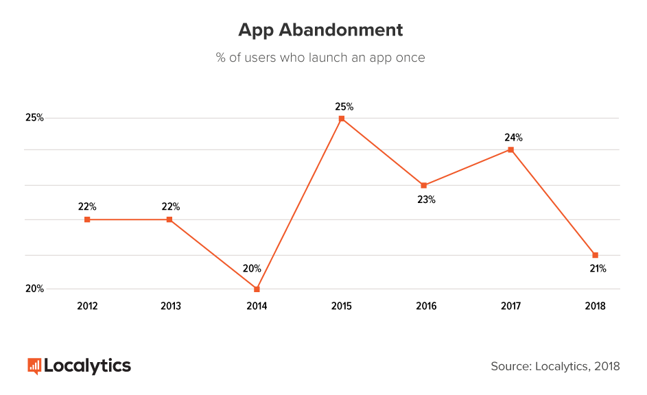 AppAbandonment_graph.png