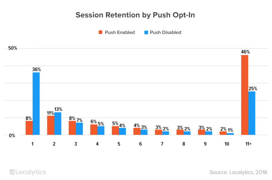 SessionRetentionByPushOptIn_graph.png