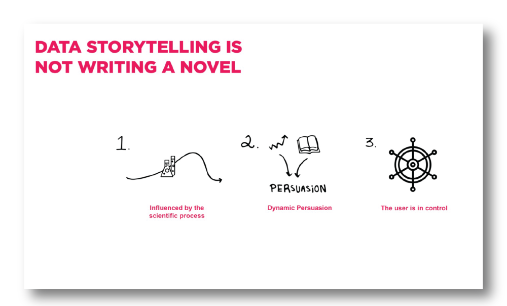 Storytelling with data is NOT the same a writing a novel. The clear differences are that: 1. The storytelling requires the infusion of a more scientific process; there must be tangible assumptions and a hypothesis within the story. 2. The visualizations and narrative work together as dynamic forms of persuasion. Storytelling with data is not just to relay information like a news bulletin, it must be directed and to accomplish a goal. 3. The user is in control - they are capable of driving their own story through the interactions with the filters and touch-points.