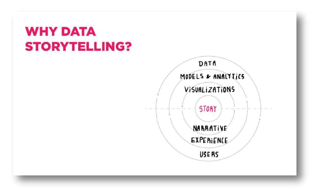 Storytelling with data is a dynamic communication: data, affected by users, flows into models and analytics. The experience, crafted for the users, drives the narrative. The models and analytics become the backbone for the visualizations; and the visualizations merged with the narrative become the story. Collaborations throughout the process between designers, data scientists, and developers is imperative for well crafted data stories. The circles flow into each other because each level is is reactive to influences of another level as a living process.
