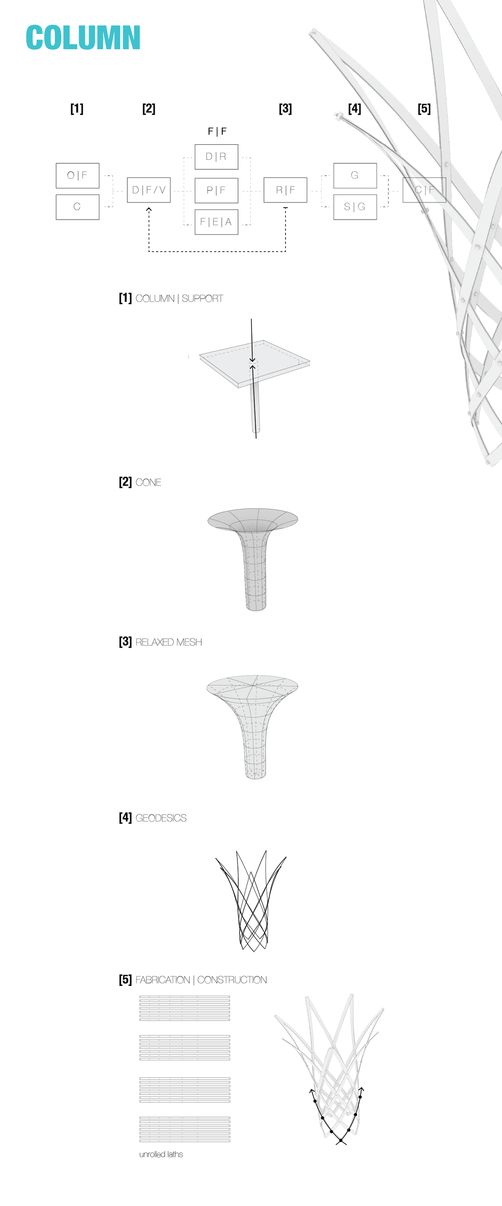 Full scale column model digital mockup