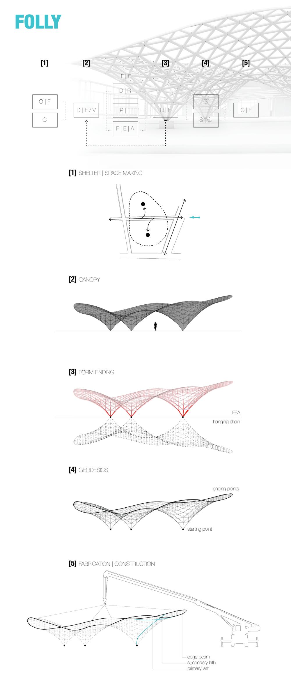 Final structure digital mockup
