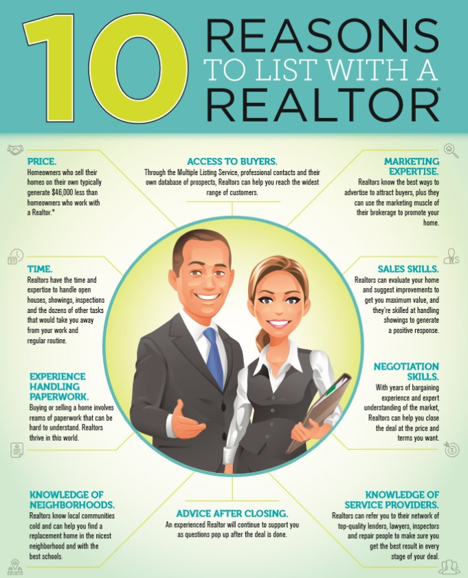 Graphic Courtesy:  Florida Realtors