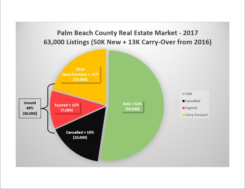 Palm Beach Home Sales Statistics —