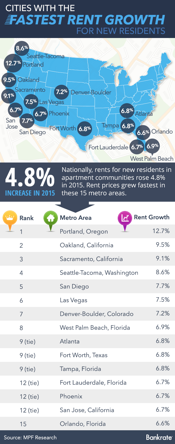 http://www.bankrate.com/financing/wp-content/uploads/2016/01/cities-fastest-rent-growth.png