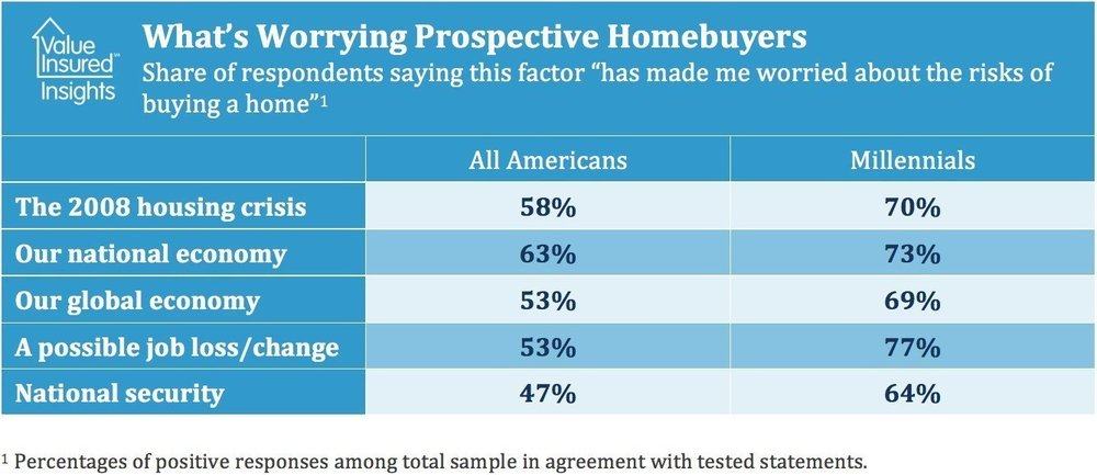 What's Worrying Prospective Homebuyers