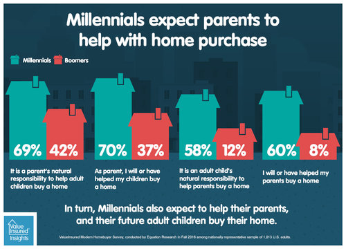 Image result for number of parents helping kids buy a home