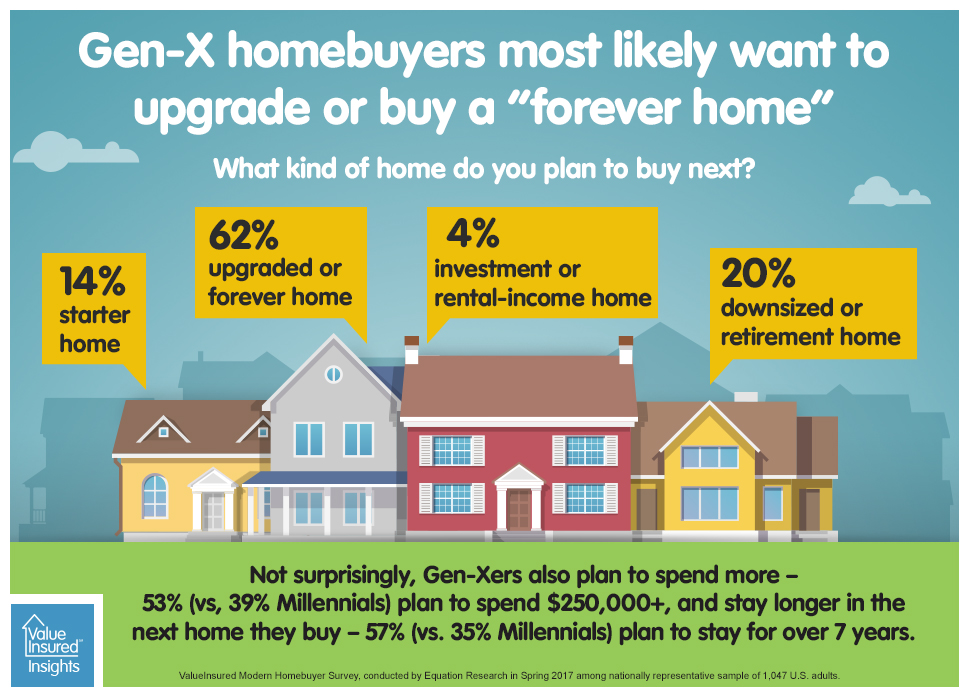 Gen X Years >> Trends Valueinsured Down Payment Protection For The Modern Homebuyer