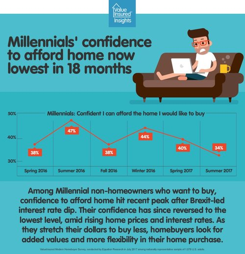 Millennials' confidence to afford home lowest in 18 months